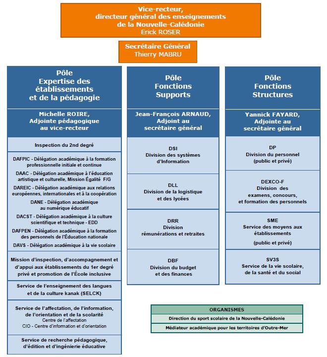 Calendrier Paiement Education Nationale 2019.Organigramme Vice Rectorat De La Nouvelle Caledonie